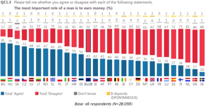 Είναι η θέση της γυναίκας στο σπίτι; Τι απαντήσαμε οι Έλληνες (και οι Ελληνίδες)